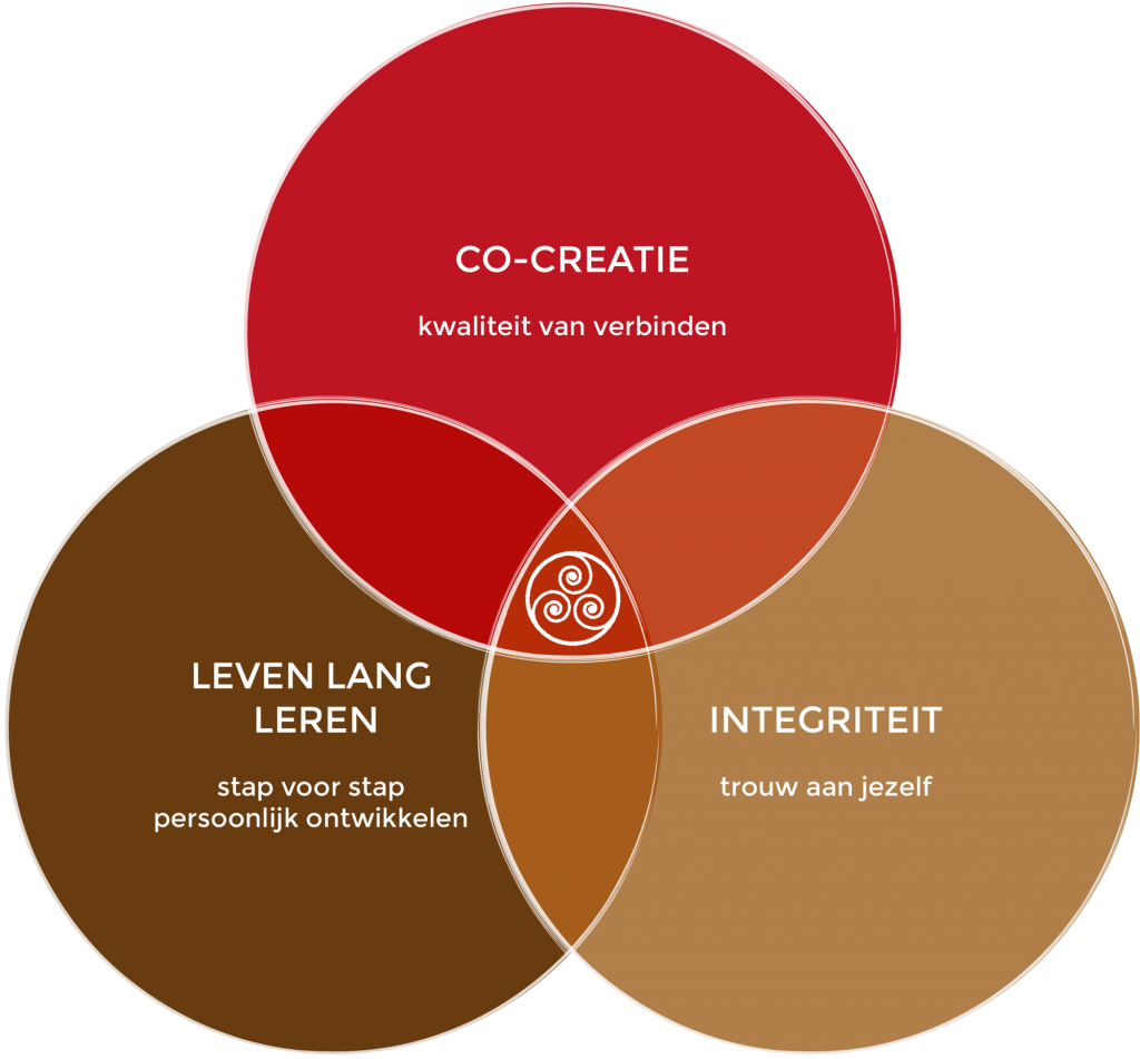co-creatie, integriteit, leven lang leren